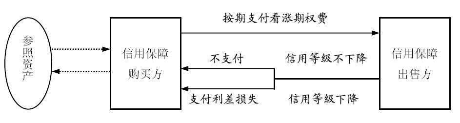 信用利差期权的结构