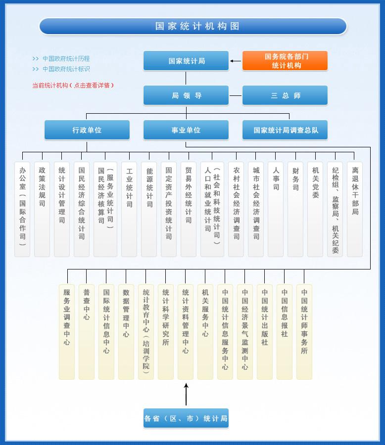 image:国家统计局机构设置图.jpg