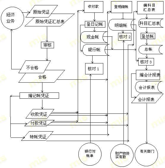Image:帐务处理现行系统业务流程图