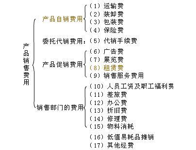 费用体系图示(共4方面17项)
