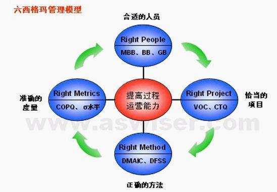 精益质量管理模型-生产管理
