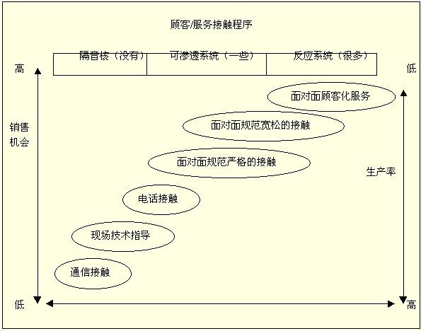 以下是一个典型的服务体系设计矩阵:      矩阵说明:   1、矩阵的最上端表示顾客与服务接触的程度:   (1)隔离方式表示服务与顾客是分离的;   (2)渗透方式表示与顾客的接触是利用电话或面对面沟通;   (3)反应方式既要接受又要回应顾客的要求。   2、矩阵的左边表示一个符合逻辑的市场,也就是说,与顾客接触的越多,卖出商品的机会也就越多。   3、矩阵的右边表示随着顾客的运作施加影响的增加,服务效率的变化。