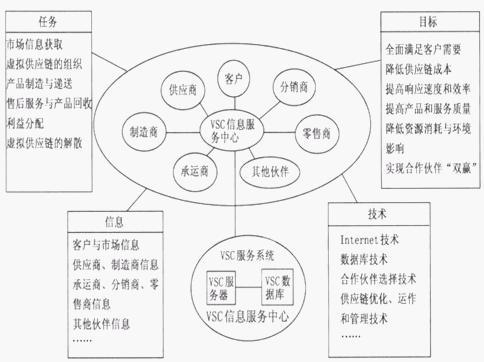 虚拟供应链的体系结构