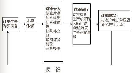 外贸订单处理流程图_订单处理
