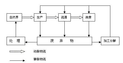 image:物流系统流程图.jpg