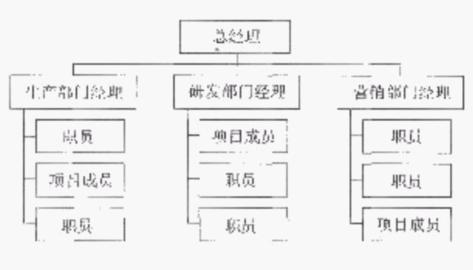 矩阵型组织结构是职能型