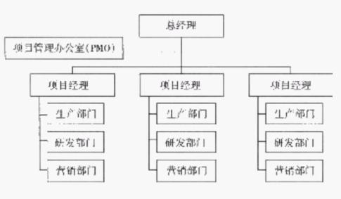 项目管理职能分工表