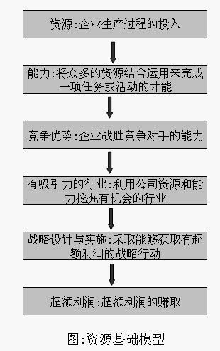 海尔公司事业部模型组织结构图
