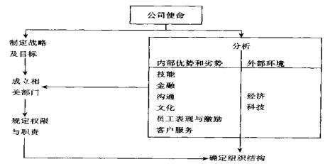 1)国际事业部制组织结构