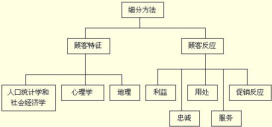 细分的方法可以分为两大部分:一是根据顾客特征细分市场;二是通过顾客对产品的反映细分市场。如下图所示:      图:服务市场细分方法   1.人口统计和社会经济学细分   人口统计学的细分变量包括年龄、性别、家庭人数、生命周期等。社会经济学细分变量主要是指收入水平、教育程度、社会阶层和宗教种族等。这些人口变量和需求差异性之间存在着密切的因果关系。不同年龄、不同文化水平的消费者,会有不同的生活方式,因而对同一产品和服务必定会产生不同的消费需求;而经济收入的不同,则会影响人们对某一产品和服务在质量、档次等