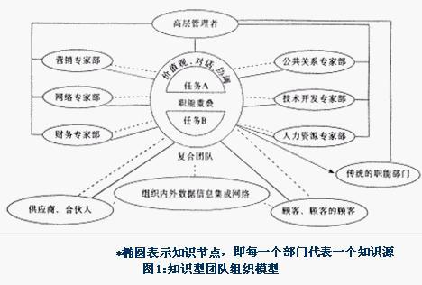 组织结构未来发展的方向应是基于知识而