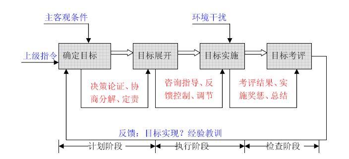 公司内部管理结构图