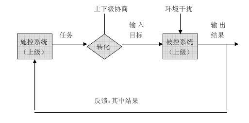 管理控制过程    3,目标控制